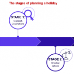 New research reveals vacation decision making process